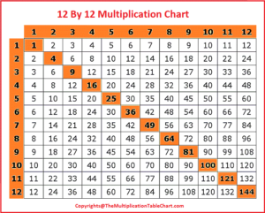 12 By 12 Multiplication Chart