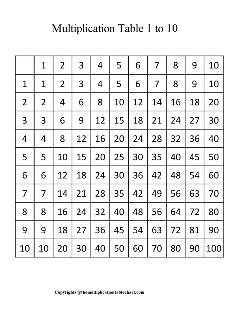 Multiplication Table 1 to 10 PDF