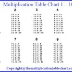Multiplication Table Chart 1 – 10
