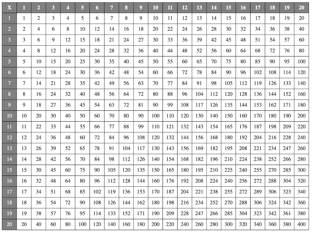 Multiplication Table Chart 1- 20