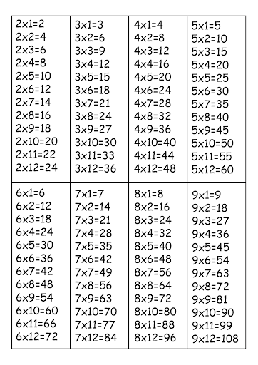 Multiplication Table Chart 1 To 3