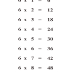 Times Table 6 Chart