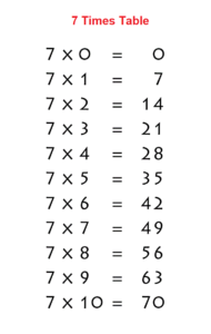 Times Table 7 Chart