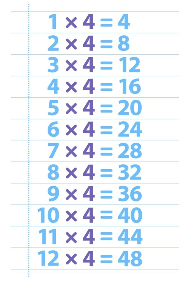 4 Times Table Trick