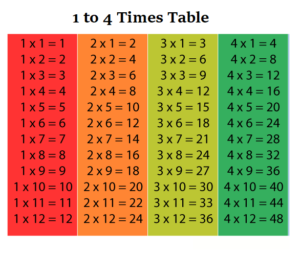 Multiplication Table Chart 1 To 4