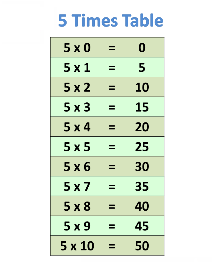 5 Times Table Games