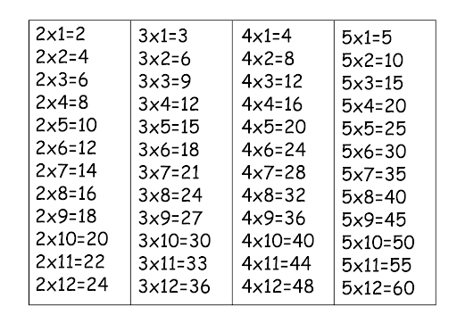 Multiplication Table Chart 1 To 5